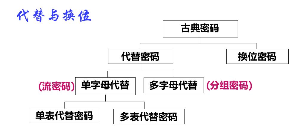古典密码分类
