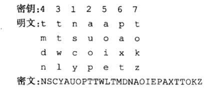 列移位加密方法